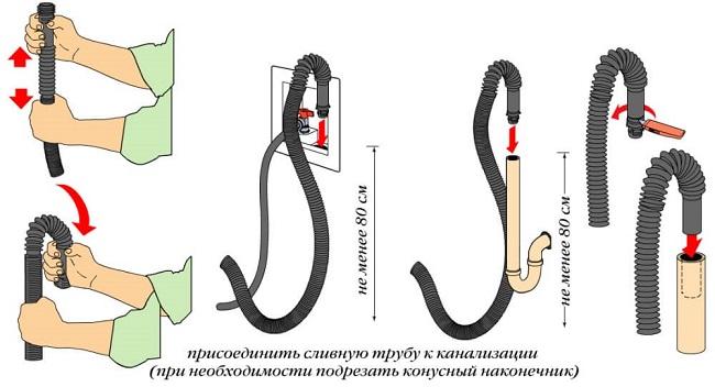 Подключение сливного шланга