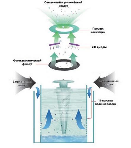 Мойка воздуха с гидрофильтром