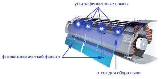 Очиститель с фотокаталитическим фильтром