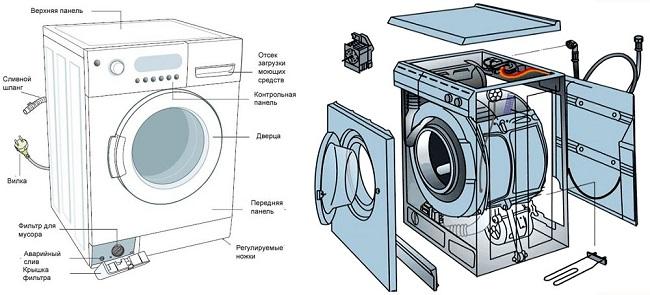 Разобрать стиральную машину