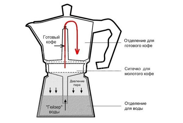 Емкость для капельной кофеварки купить