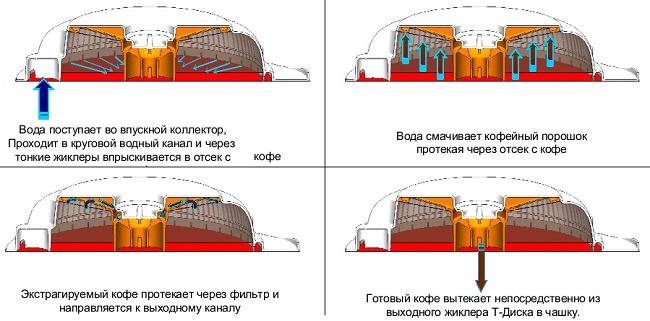 Схема капсульной