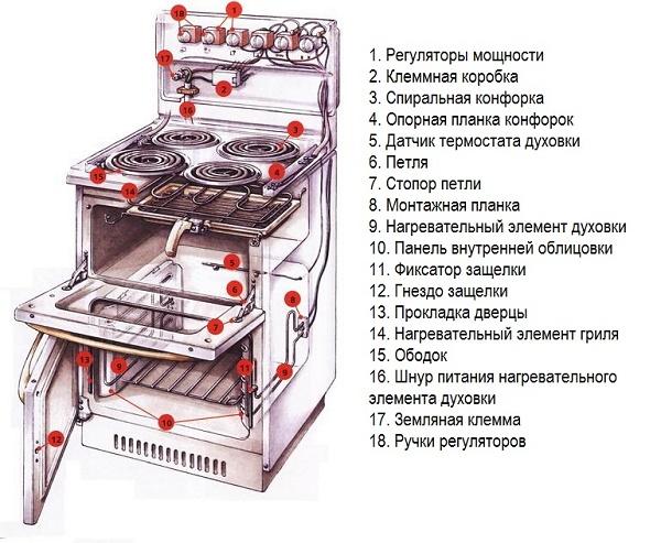 Устройство электрической плиы