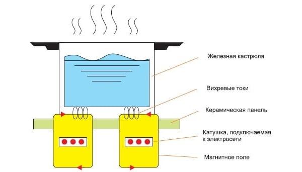 Принцип индукционной плиты