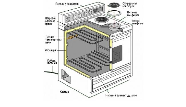 Устройство электроплиты