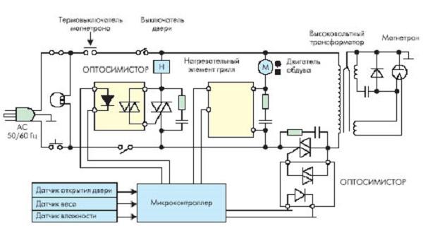 Схема электрическая микроволновой печи