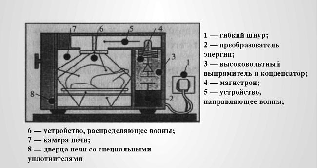 Конструкция микроволновка