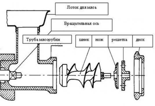 Схема мсяорубки