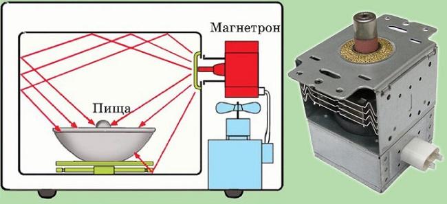 Как работает магнетрон