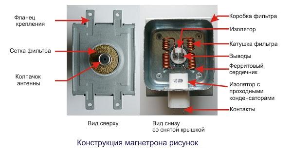 Конструкция магнетрона