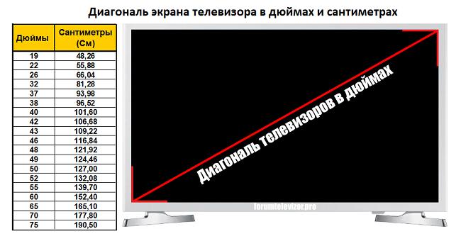 Диагональ экрана телевизора