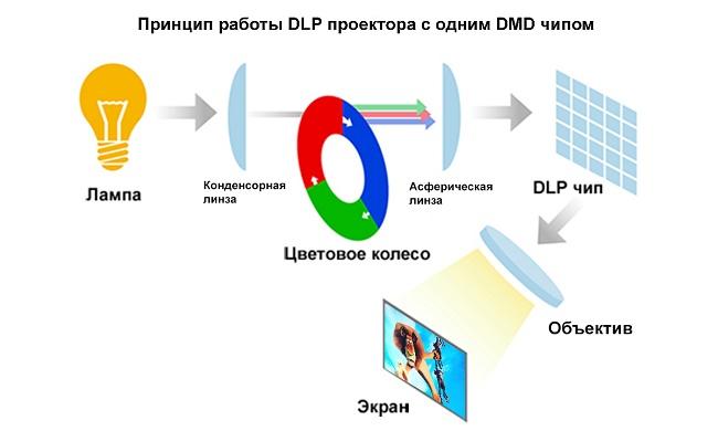 DLP (DMD)-технология