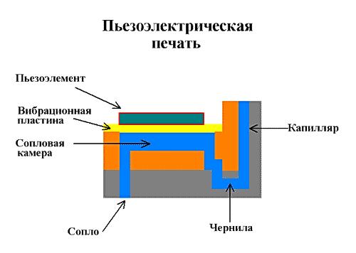Пьезоэлектрическая печать