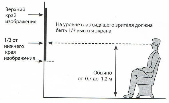 Расстояние от проекцинного экрана