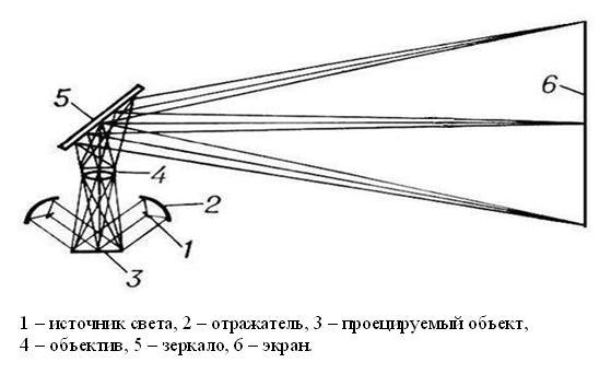 эпипроектор