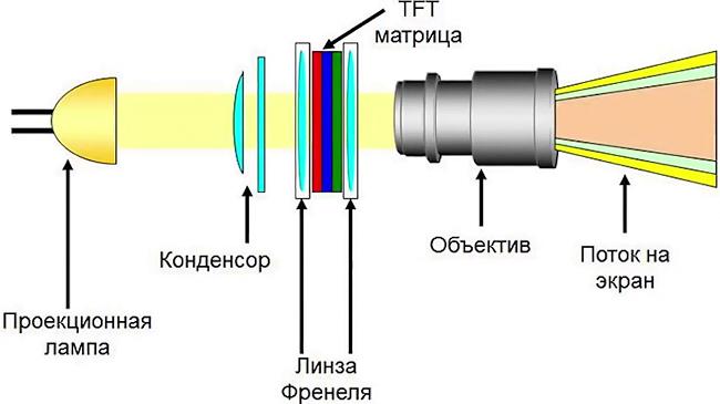 Схема проектора