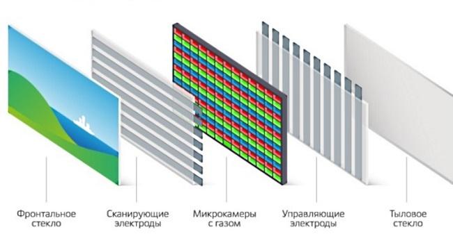 Принцип плазменной панели
