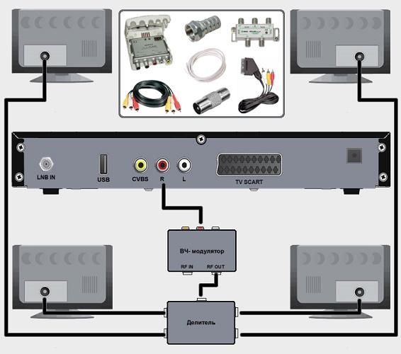 Подключение через ВЧ-модулятор
