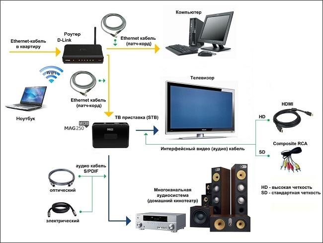 Подсоединение приставки к телевизору