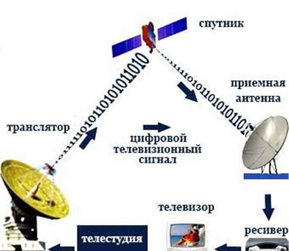 Принцип спутникового телевидения