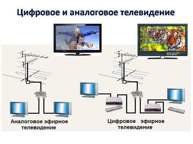 Цифровое и аналоговое телевидение