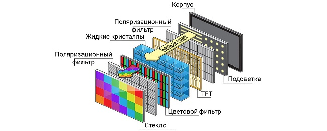 LCD и LED