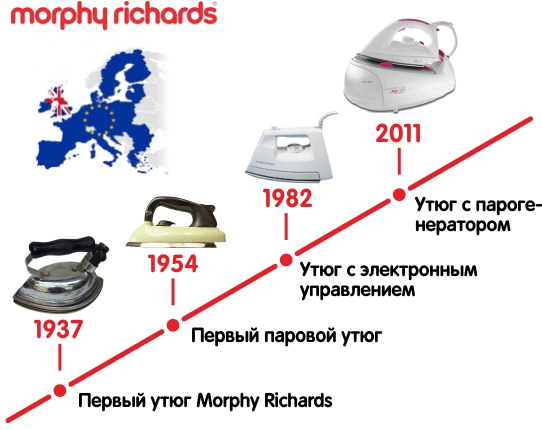 История Morphy Richards
