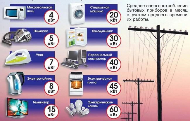 Потребляемая мощность приборов