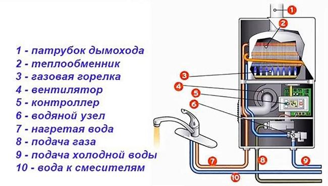Принцип действия газовой колонки