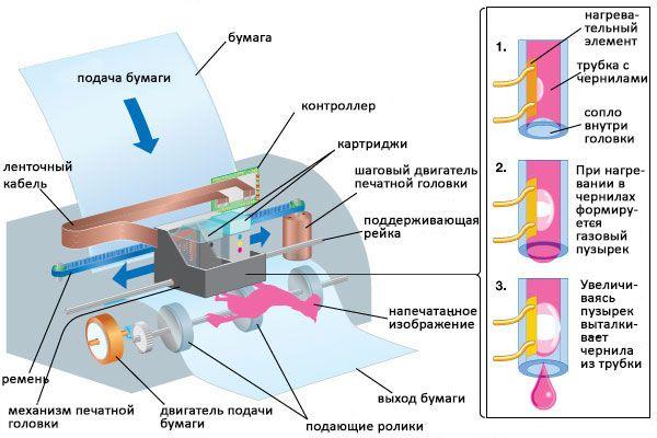 Принцип работы струйного принтера