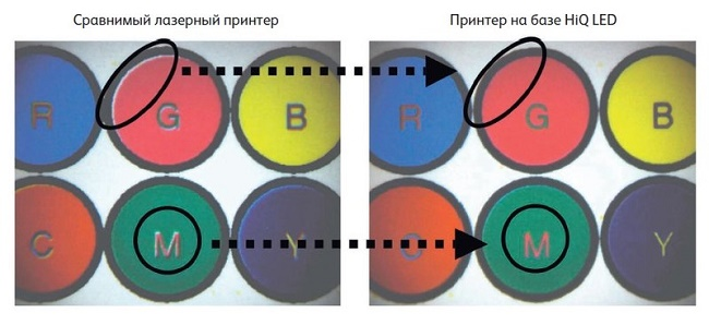 Сравнение лазерного и светодиодного
