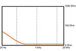 нулевого в зоне высоких и средних частот