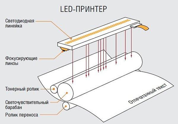LED-принтер принцип работы