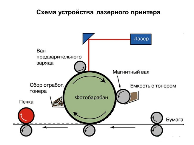 Схема лазерного принтера