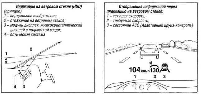 Устройство HUD - проектора