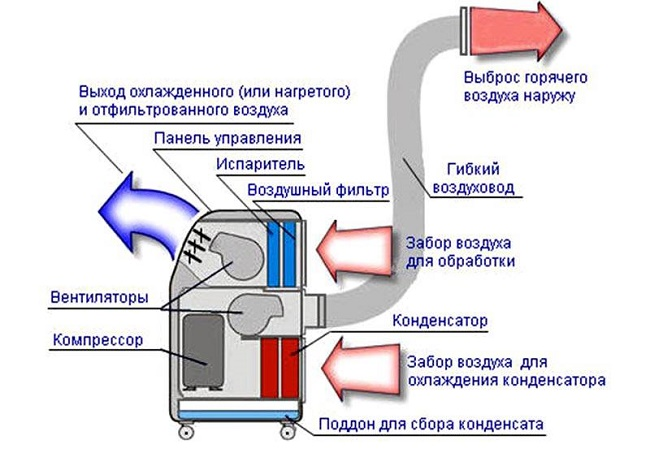 Принцип работы напольного кондиционера
