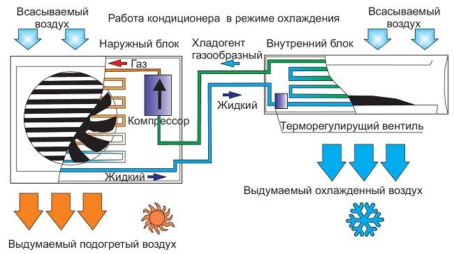 Работа кондиционера в режиме охлаждения