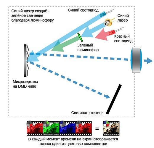 Лазерный проектор схема работы