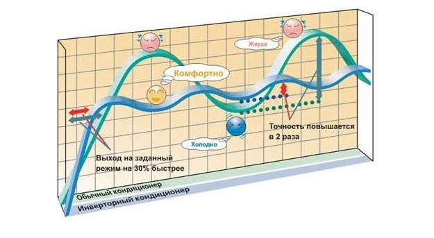 Принцип действия инверторных кондиционеров