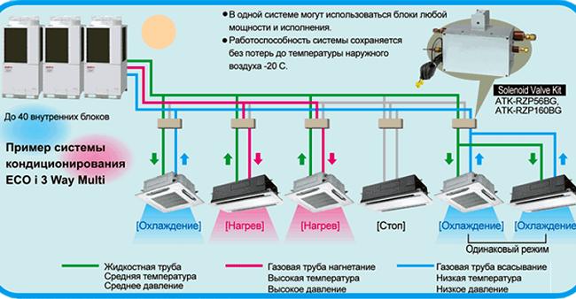 Особенности vrf системы кондиционирования