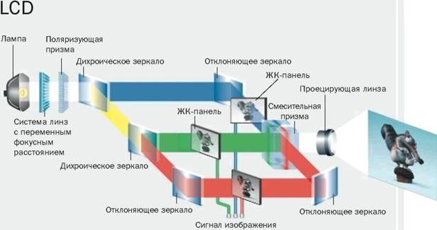 LCD-проектор схема работы