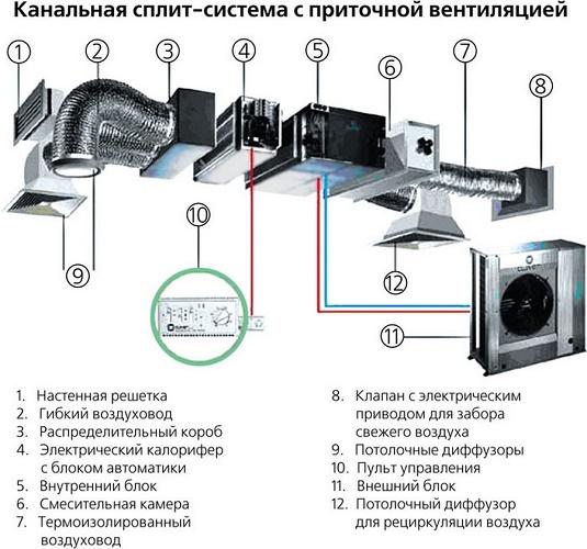 Канальная сплит-система