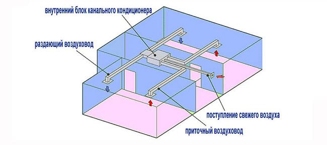 Конструктивные особенности канального кондиционера
