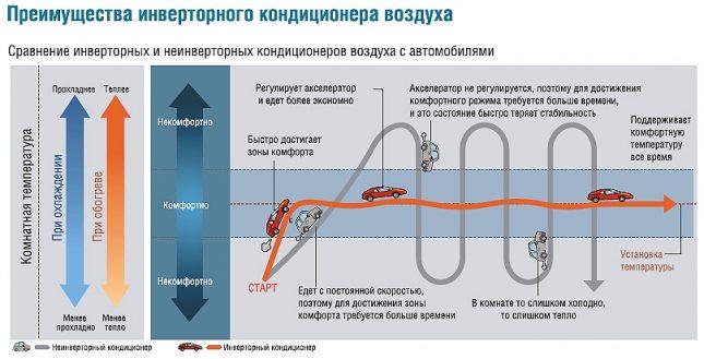 Преимущества инверторного кондиционера
