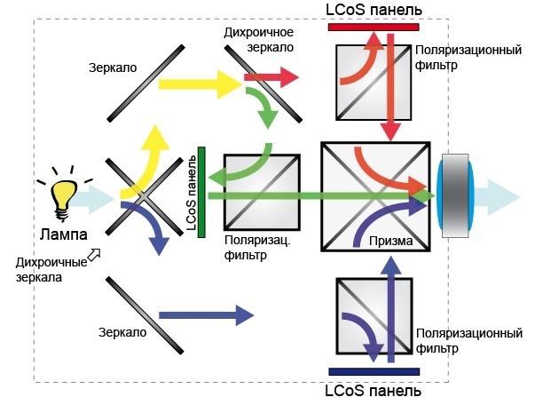 LCoS проектор схема работы