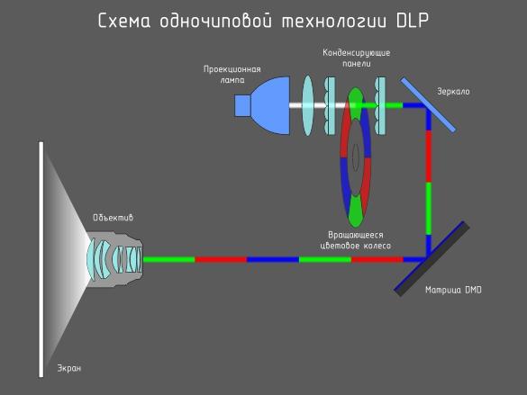 DLP-проектор схема работы