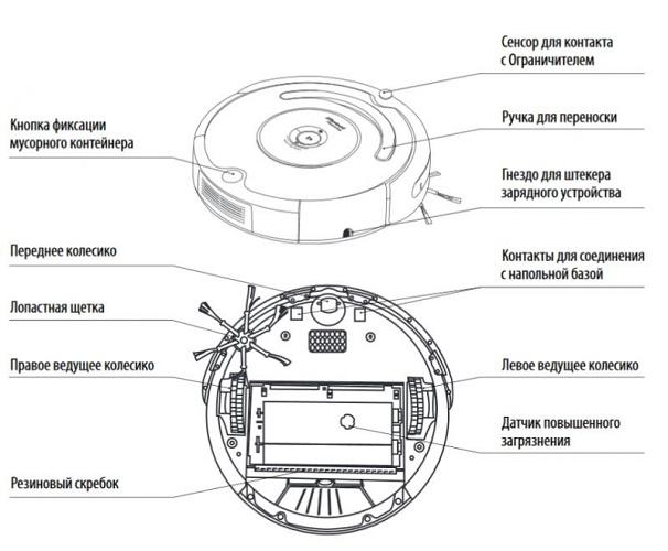 Схема робота пылесоса