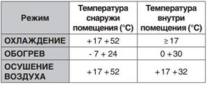 Температурные лимиты