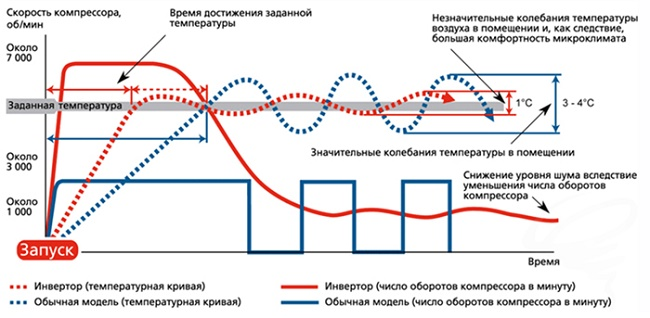 Сравнение инверторной и обычной модели