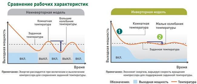Характеристика инверторных и неинверторных моделей